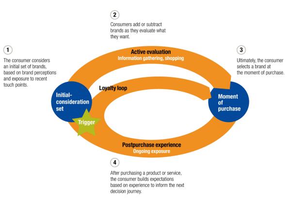 Köpresan cirkel